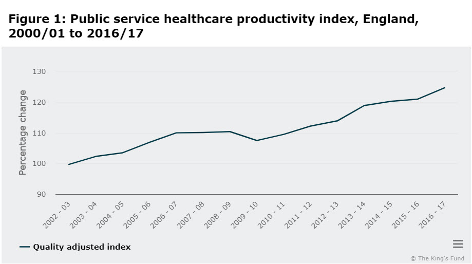 Healthcare Productivity